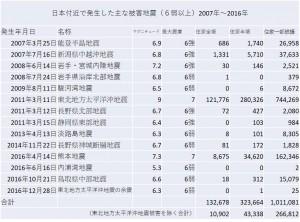 日本付近で発生した主な被害地震(6弱以上)2007年~2016年